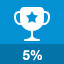 Bottom 5% of a leaderboard in Geekbench 3